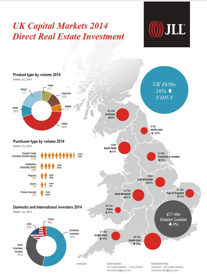 Horncastle Group Property Development JLL Statistics show ...